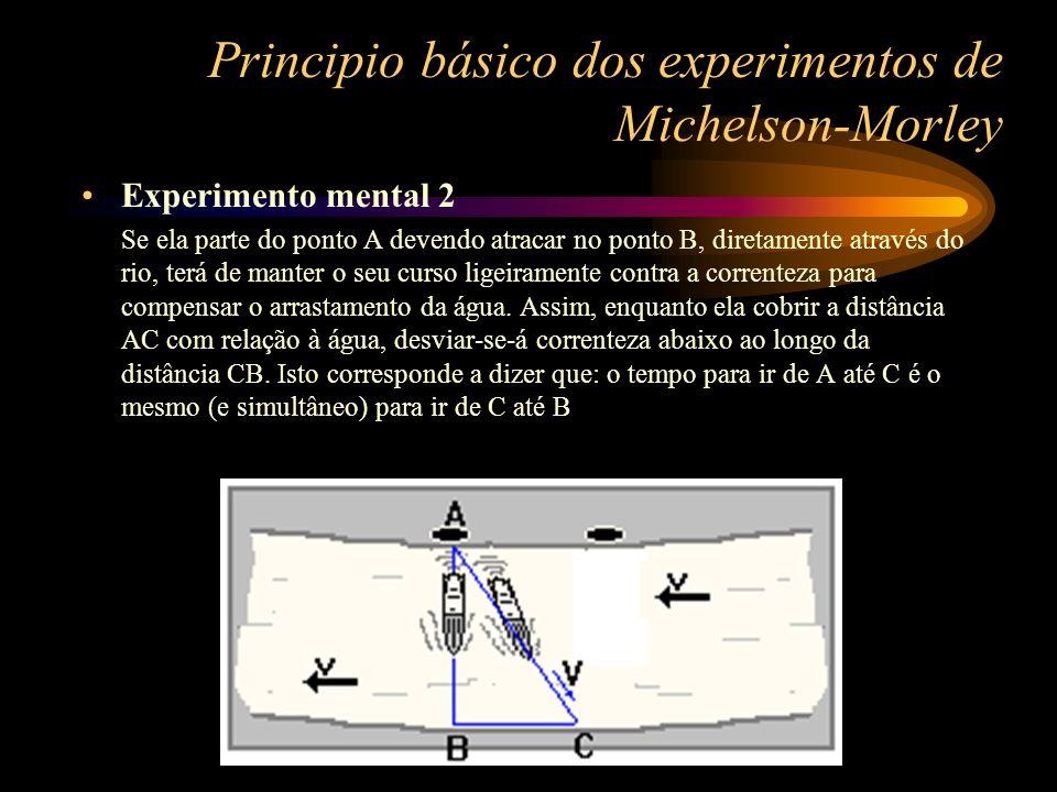 Principio básico dos experimentos de Michelson-Morley