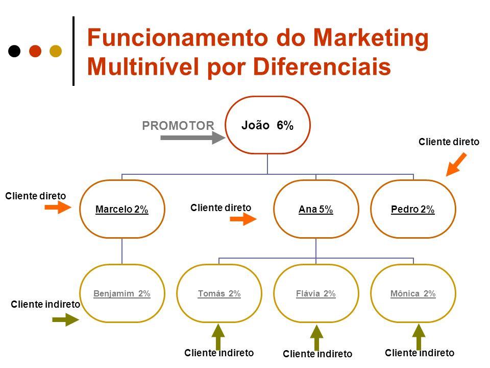 Funcionamento do Marketing Multinível por Diferenciais