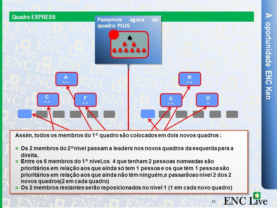 A oportunidade ENC Ken Quadro EXPRESS Passemos agora ao quadro PLUS
