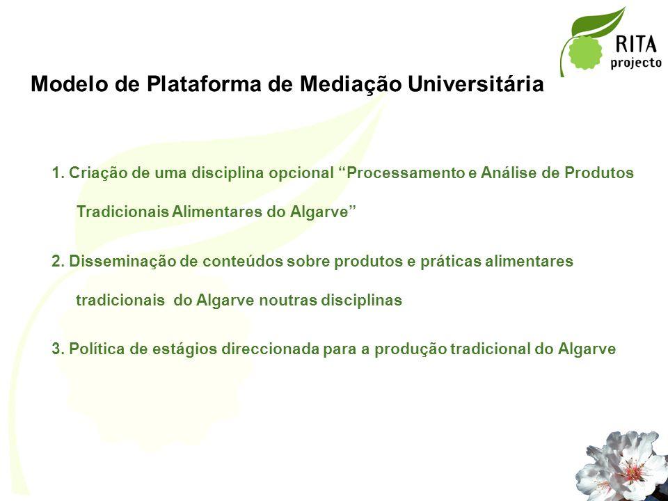 Modelo de Plataforma de Mediação Universitária