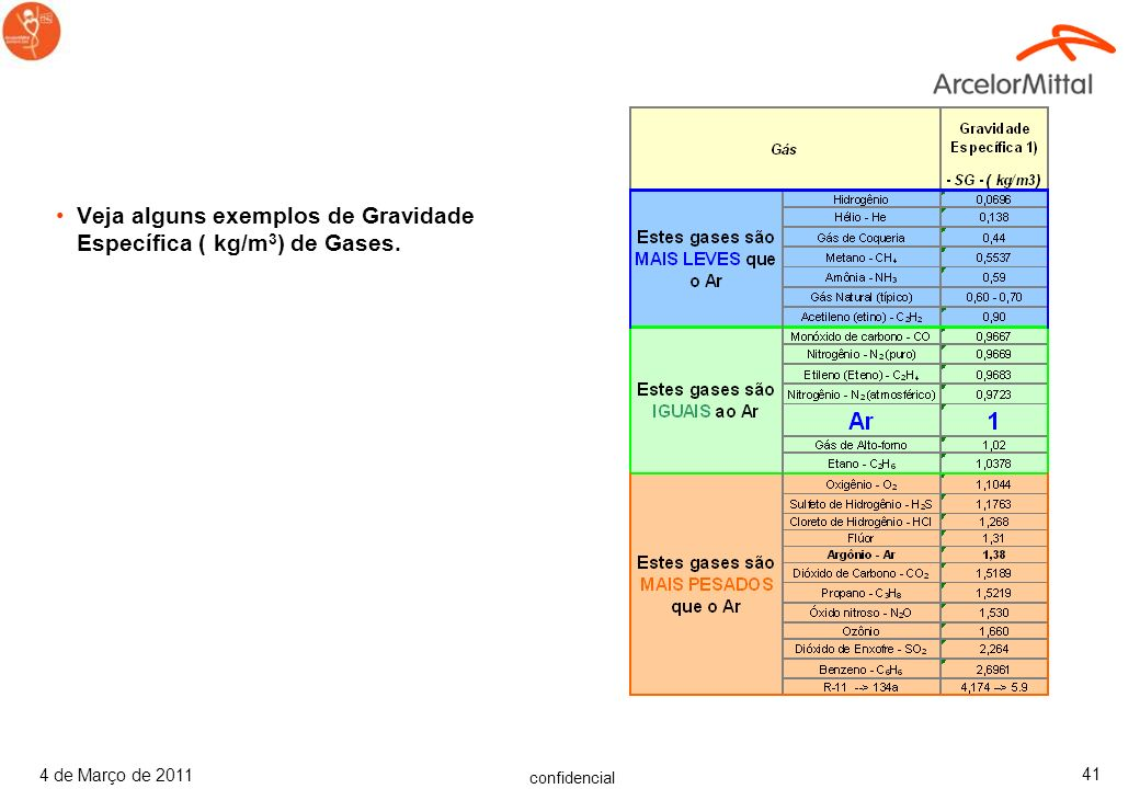 Veja alguns exemplos de Gravidade Específica ( kg/m3) de Gases.