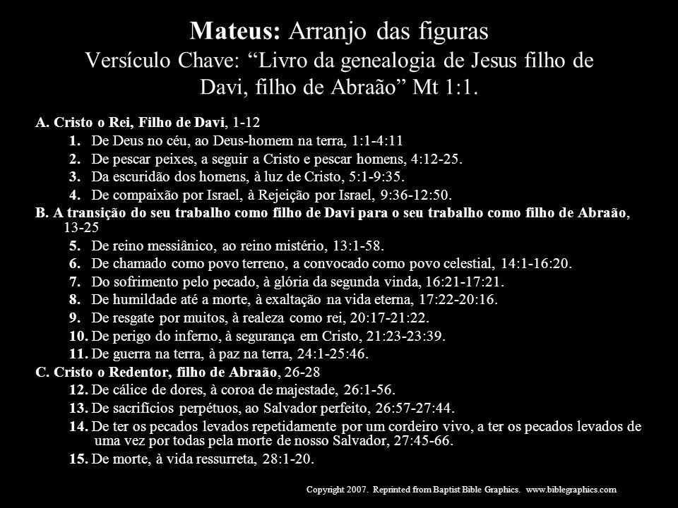 Mateus: Arranjo das figuras Versículo Chave: Livro da genealogia de Jesus filho de Davi, filho de Abraão Mt 1:1.