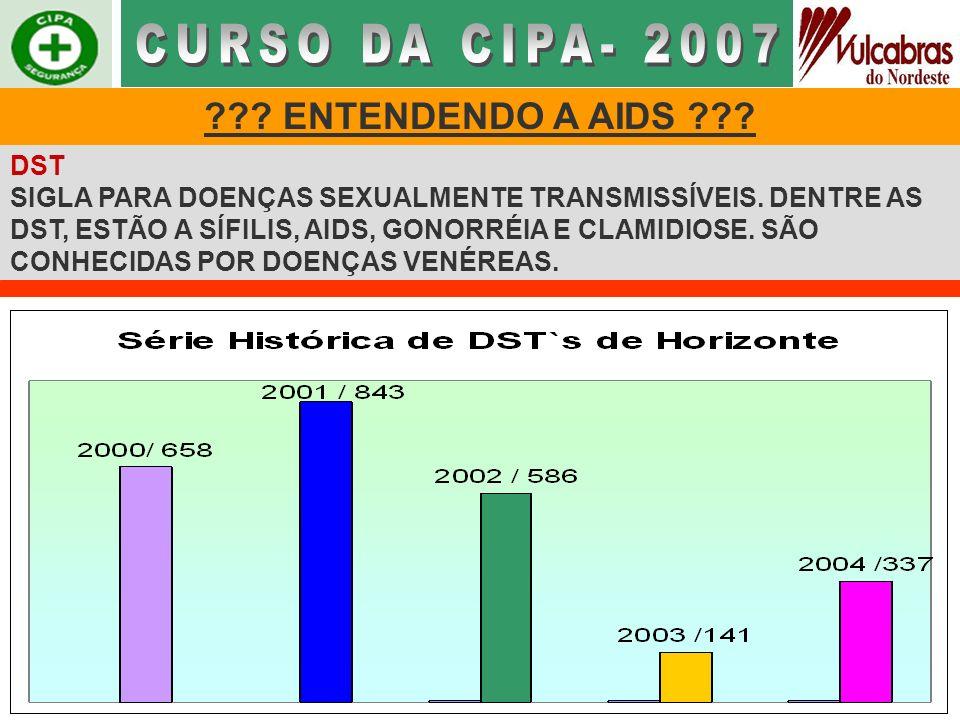 CURSO DA CIPA- 2007 ENTENDENDO A AIDS DST