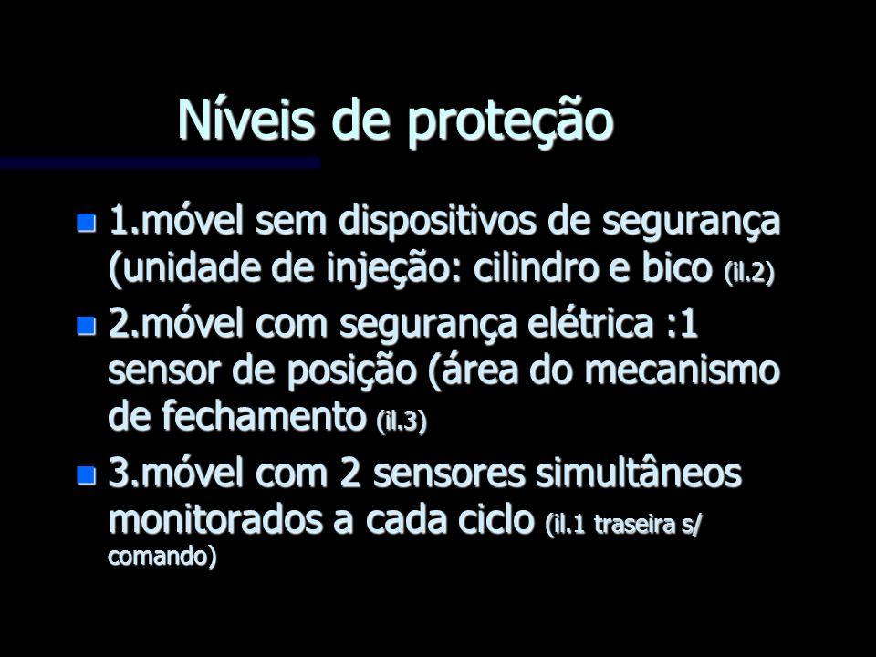 Níveis de proteção1.móvel sem dispositivos de segurança (unidade de injeção: cilindro e bico (il.2)
