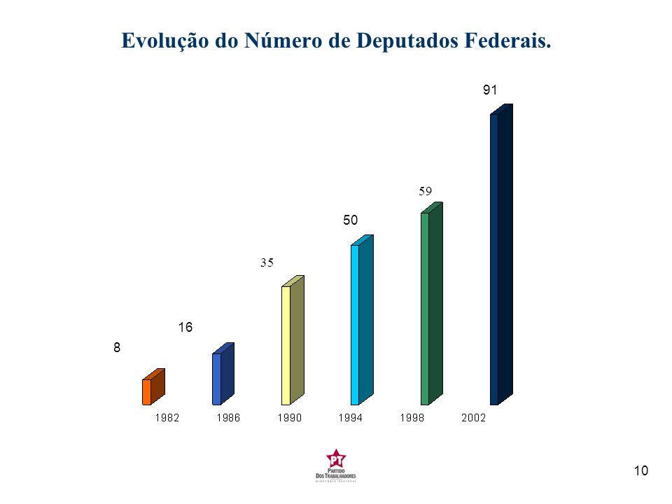 Evolução do Número de Deputados Federais.