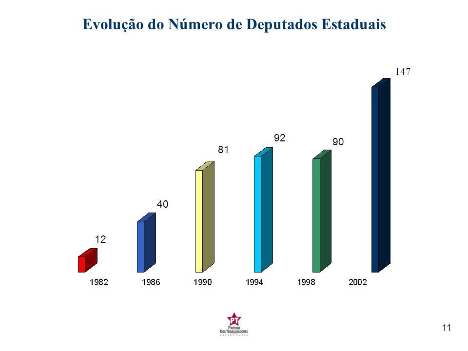 Evolução do Número de Deputados Estaduais