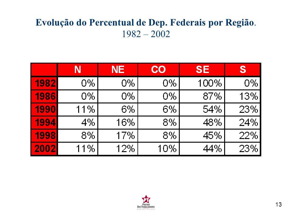 Evolução do Percentual de Dep. Federais por Região. 1982 – 2002