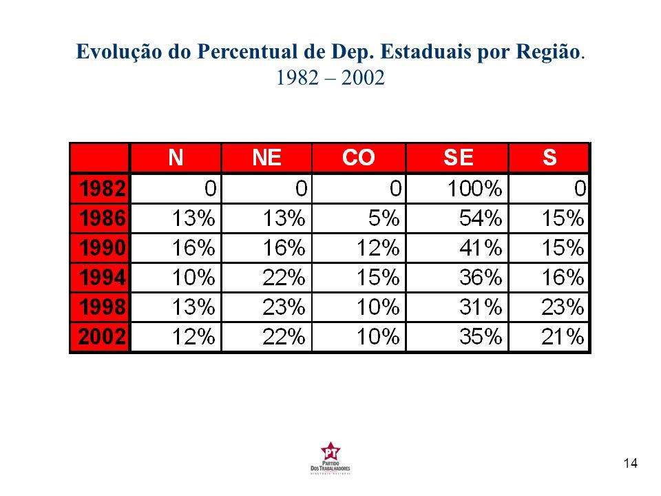 Evolução do Percentual de Dep. Estaduais por Região. 1982 – 2002