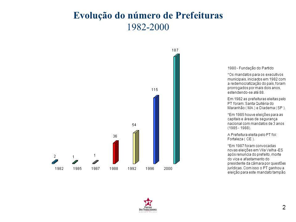 Evolução do número de Prefeituras 1982-2000