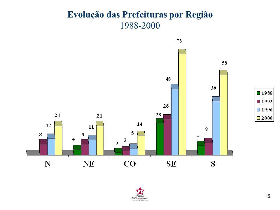 Evolução das Prefeituras por Região 1988-2000