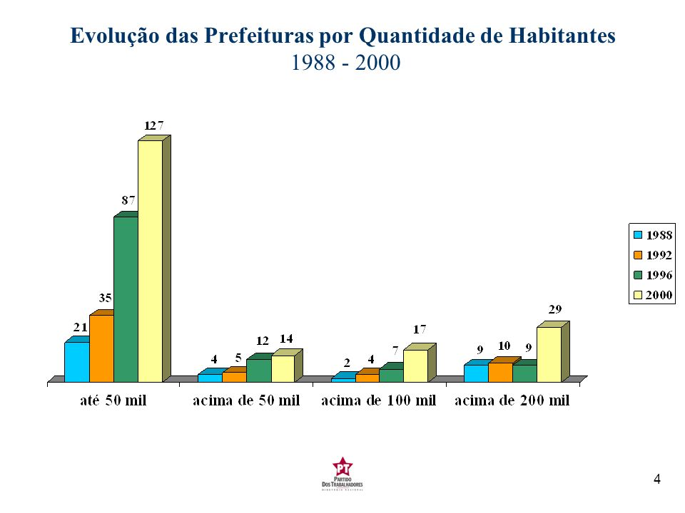 Evolução das Prefeituras por Quantidade de Habitantes 1988 - 2000