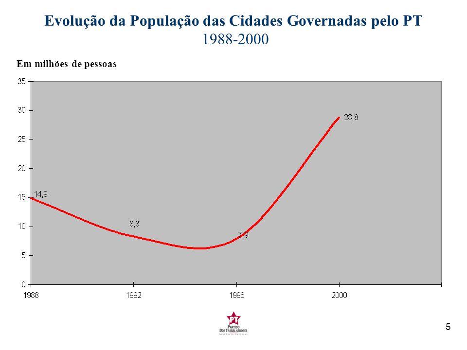Evolução da População das Cidades Governadas pelo PT 1988-2000