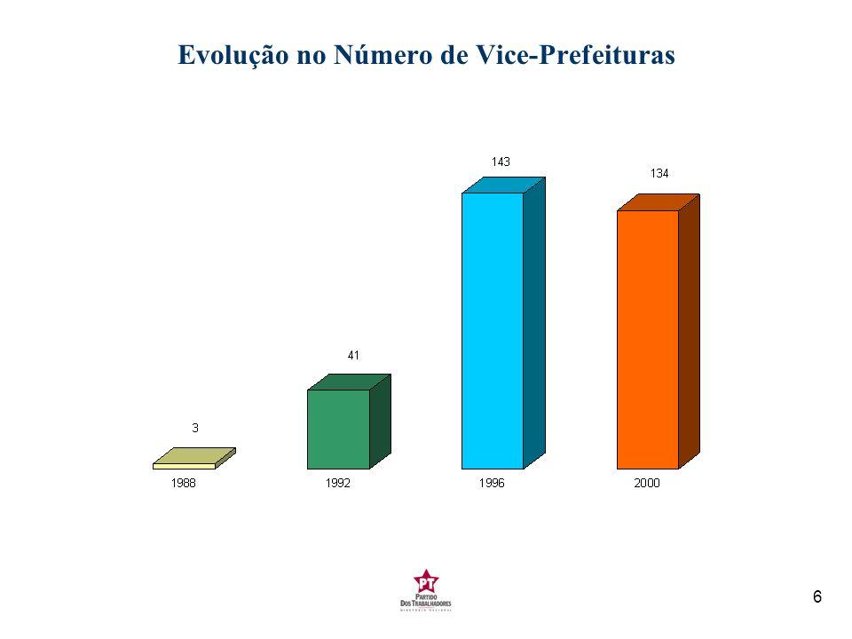 Evolução no Número de Vice-Prefeituras