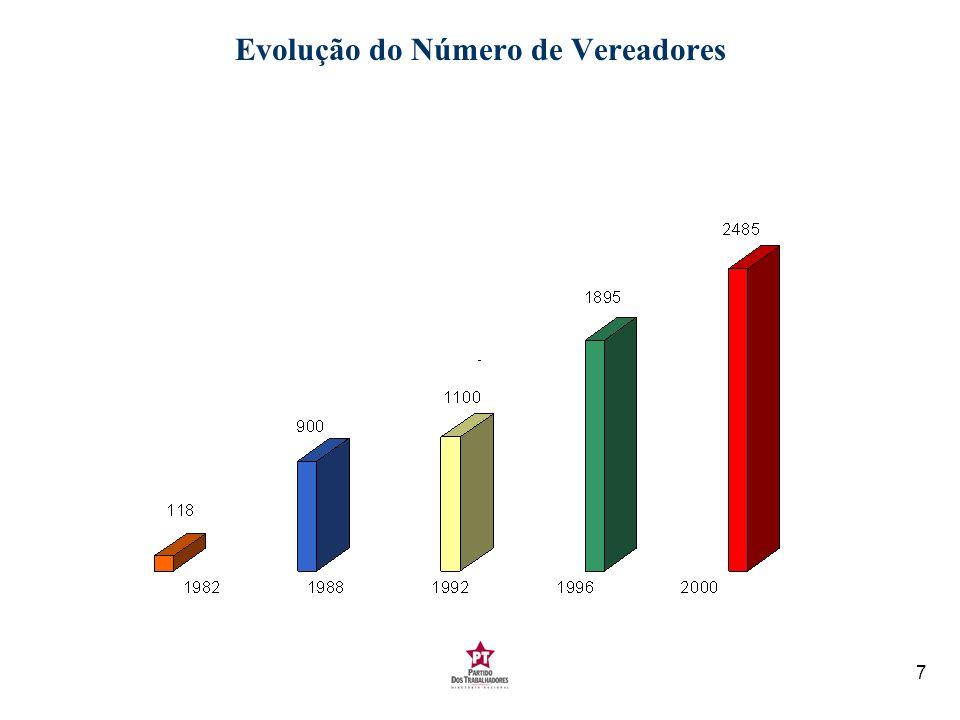 Evolução do Número de Vereadores