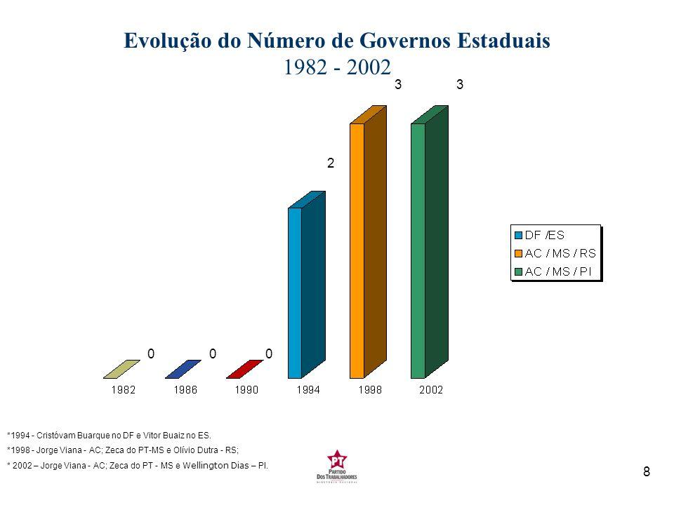 Evolução do Número de Governos Estaduais 1982 - 2002