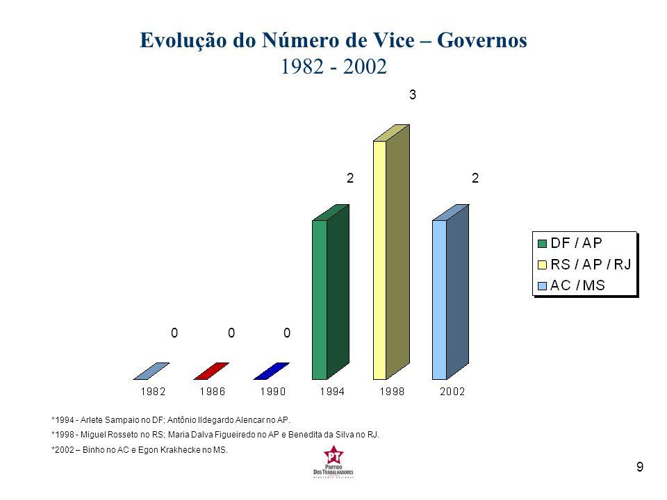 Evolução do Número de Vice – Governos 1982 - 2002