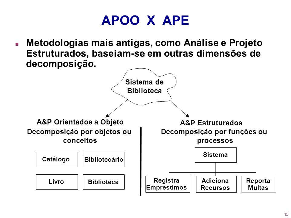 APOO X APEMetodologias mais antigas, como Análise e Projeto Estruturados, baseiam-se em outras dimensões de decomposição.