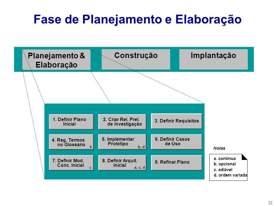 Fase de Planejamento e Elaboração