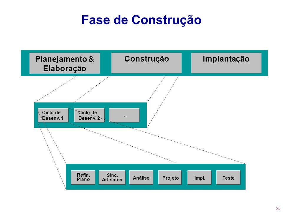Fase de Construção Planejamento & Elaboração Construção Implantação