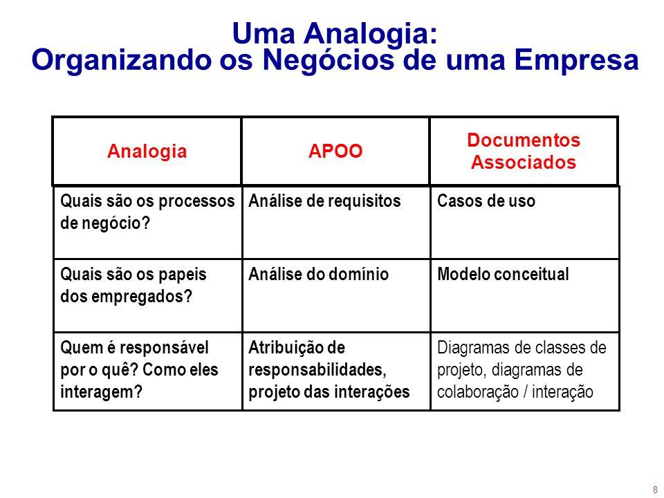 Uma Analogia: Organizando os Negócios de uma Empresa