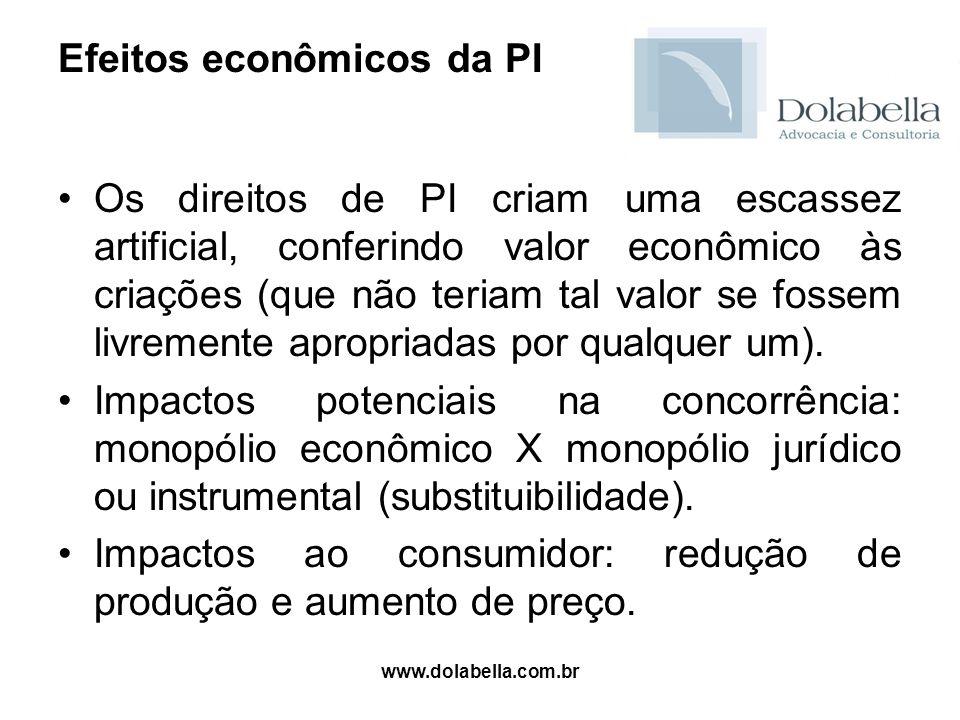 Efeitos econômicos da PI