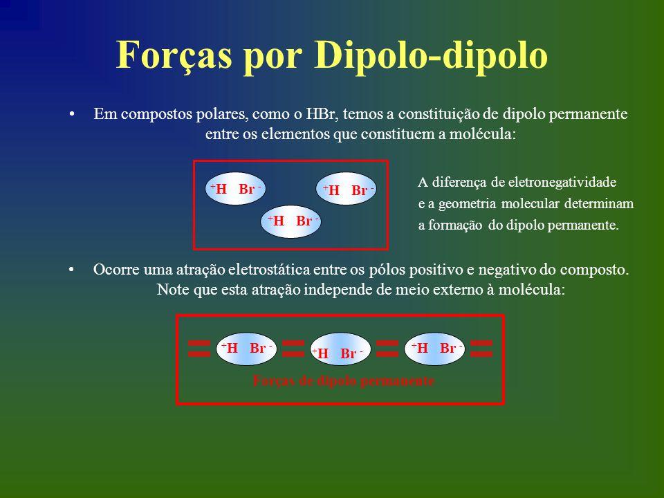 Forças por Dipolo-dipolo