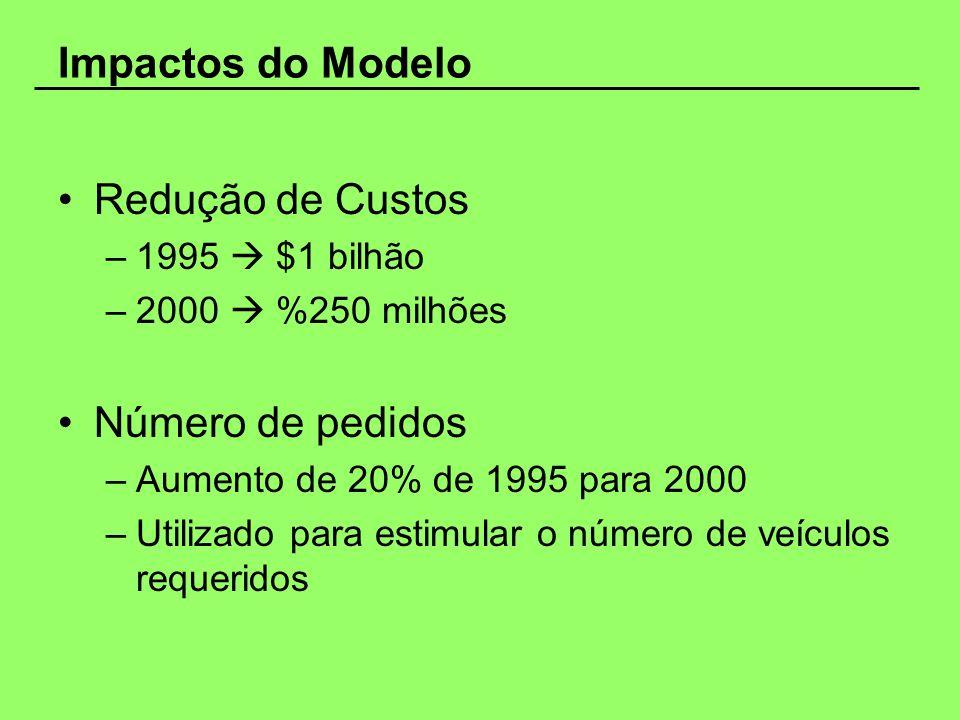 Impactos do Modelo Redução de Custos Número de pedidos