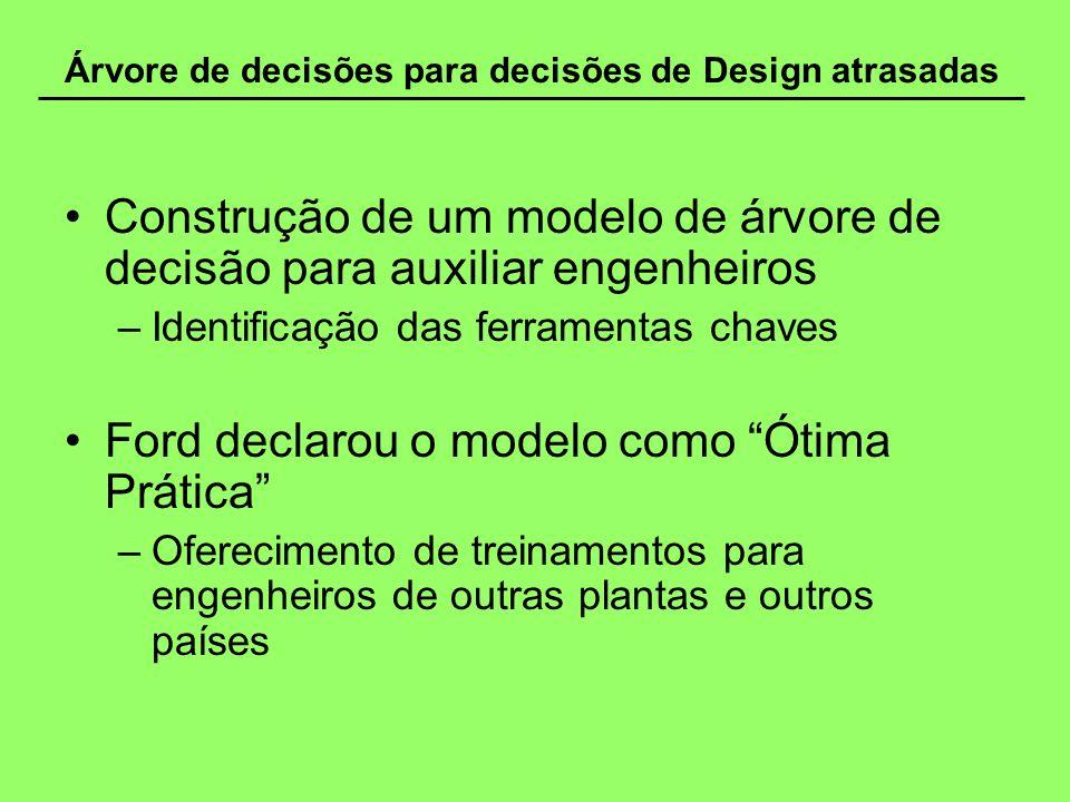 Árvore de decisões para decisões de Design atrasadas