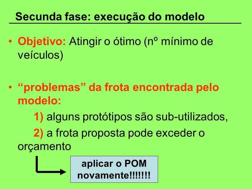 Secunda fase: execução do modelo