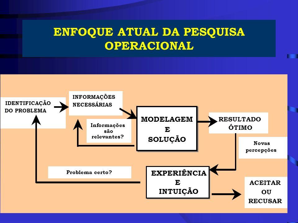 ENFOQUE ATUAL DA PESQUISA OPERACIONAL