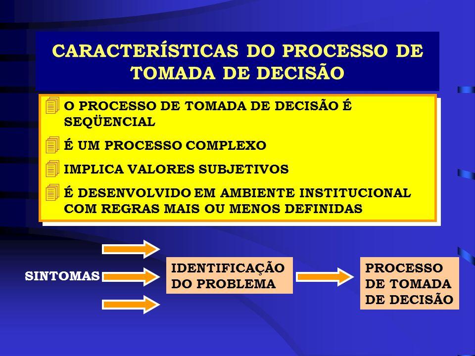 CARACTERÍSTICAS DO PROCESSO DE TOMADA DE DECISÃO