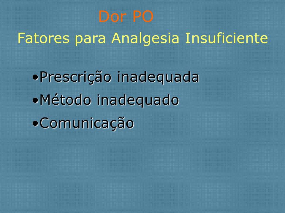 Dor PO Fatores para Analgesia Insuficiente Prescrição inadequada