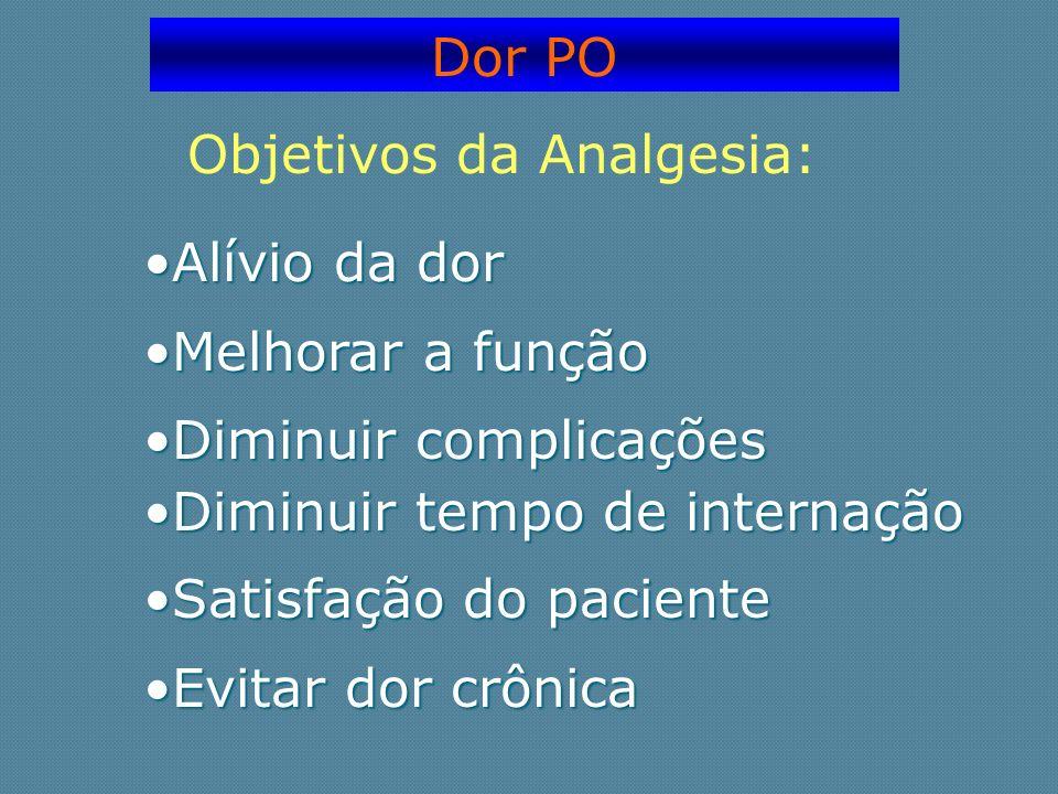 Dor PO Objetivos da Analgesia: Alívio da dor. Melhorar a função. Diminuir complicações. Diminuir tempo de internação.