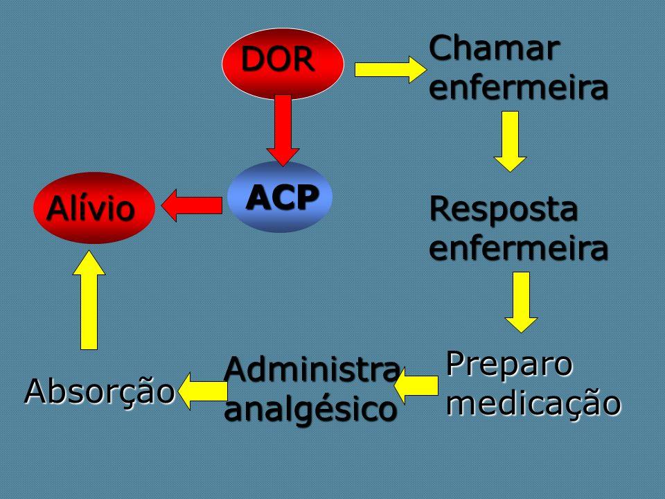 Chamar enfermeira DOR. ACP. Alívio. Resposta enfermeira. Preparo medicação. Administra analgésico.