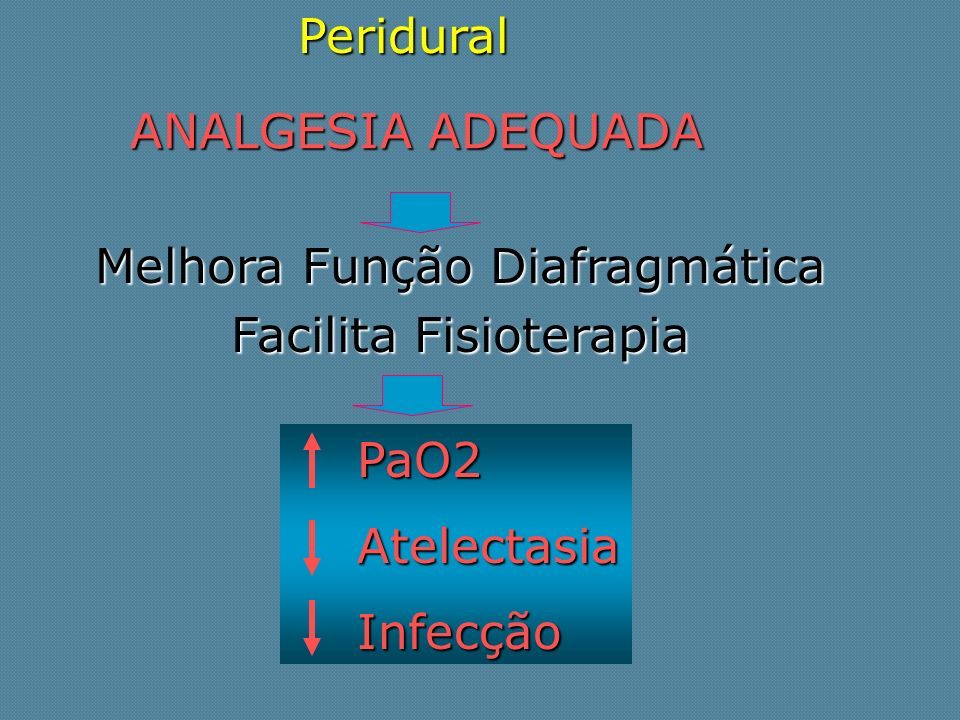 Melhora Função Diafragmática Facilita Fisioterapia