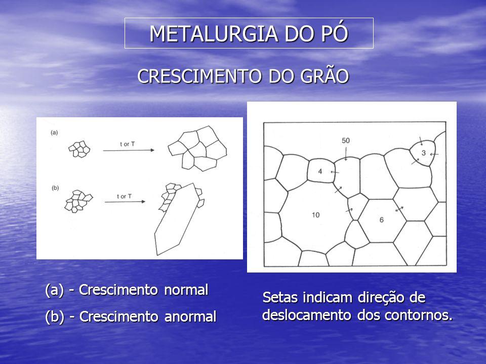 METALURGIA DO PÓ CRESCIMENTO DO GRÃO - Crescimento normal