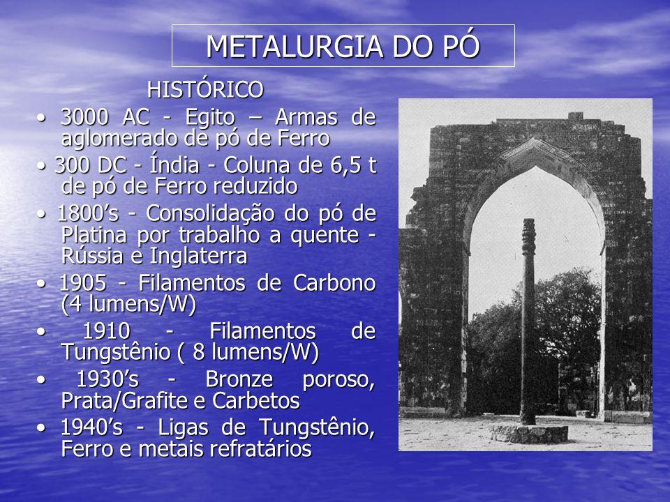 METALURGIA DO PÓ HISTÓRICO