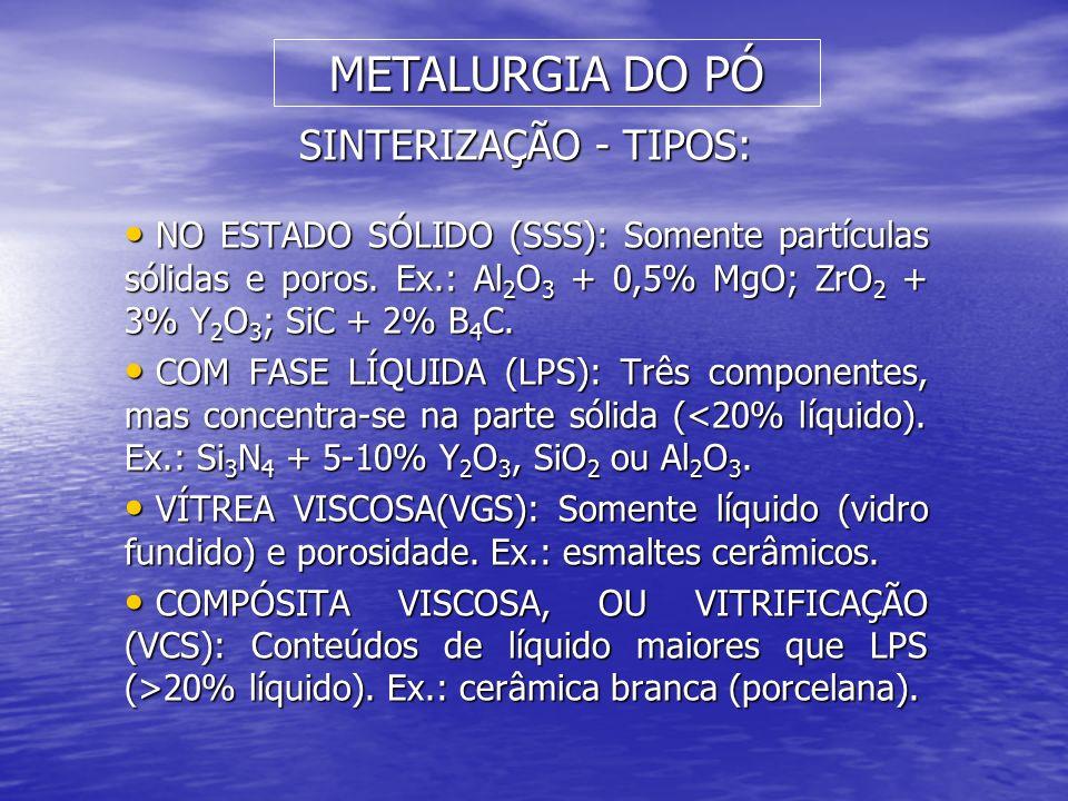 METALURGIA DO PÓ SINTERIZAÇÃO - TIPOS: