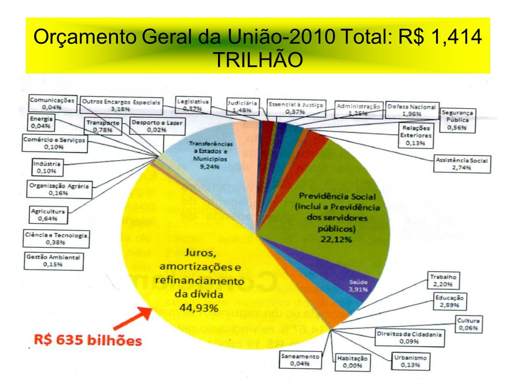 Orçamento Geral da União-2010 Total: R$ 1,414 TRILHÃO