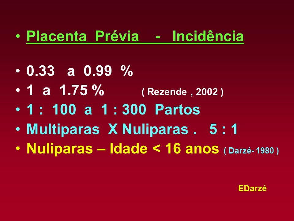 Placenta Prévia - Incidência
