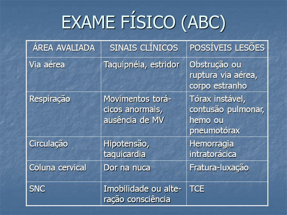 EXAME FÍSICO (ABC) ÁREA AVALIADA SINAIS CLÍNICOS POSSÍVEIS LESÕES
