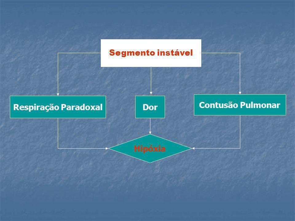 Segmento instável Respiração Paradoxal Dor Contusão Pulmonar Hipóxia