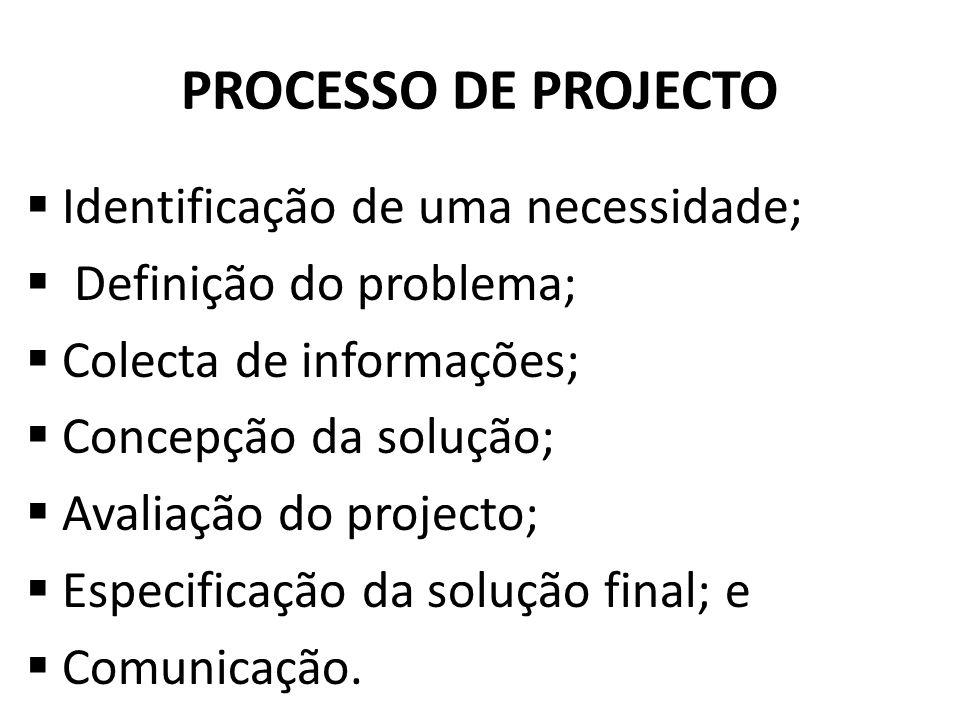 PROCESSO DE PROJECTO Identificação de uma necessidade;