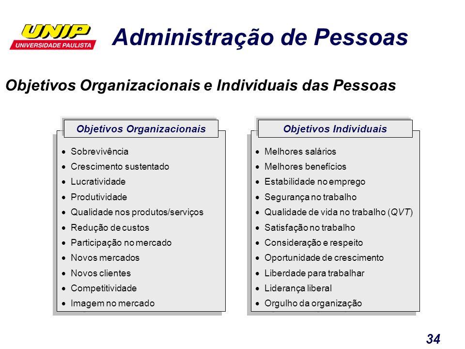 Objetivos Organizacionais e Individuais das Pessoas
