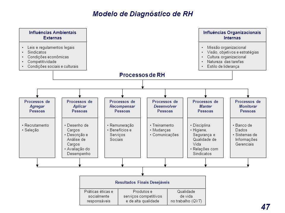 47 Modelo de Diagnóstico de RH Processos de RH Influências Ambientais