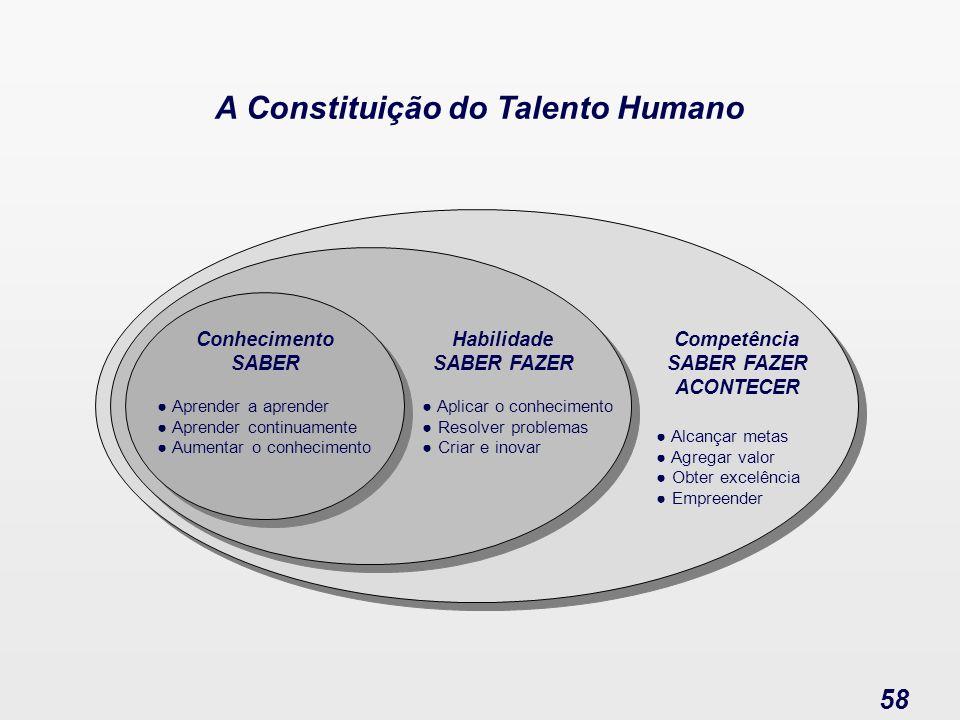 A Constituição do Talento Humano