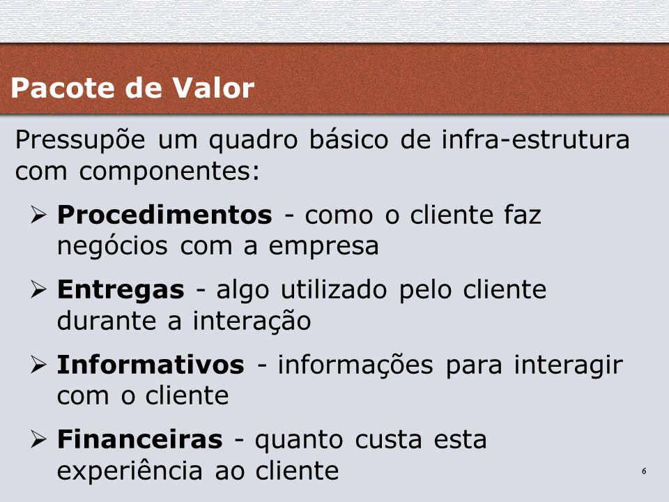 Pacote de Valor Pressupõe um quadro básico de infra-estrutura com componentes: Procedimentos - como o cliente faz negócios com a empresa.
