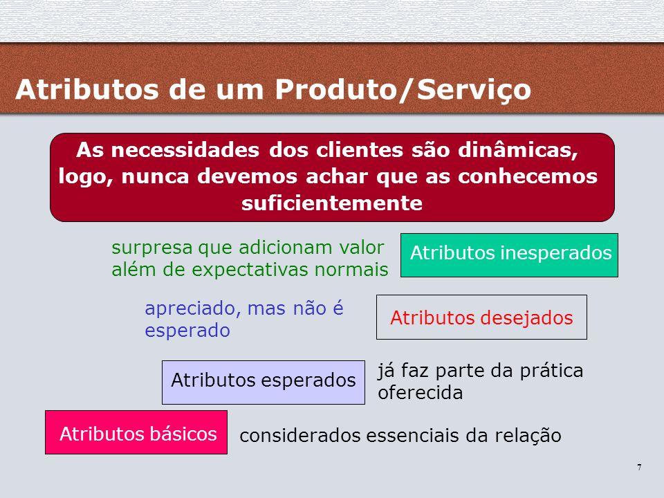 Atributos de um Produto/Serviço