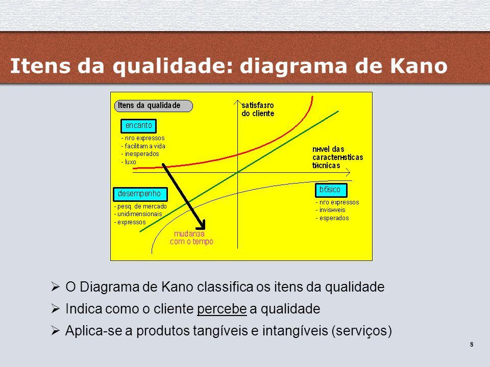 Itens da qualidade: diagrama de Kano