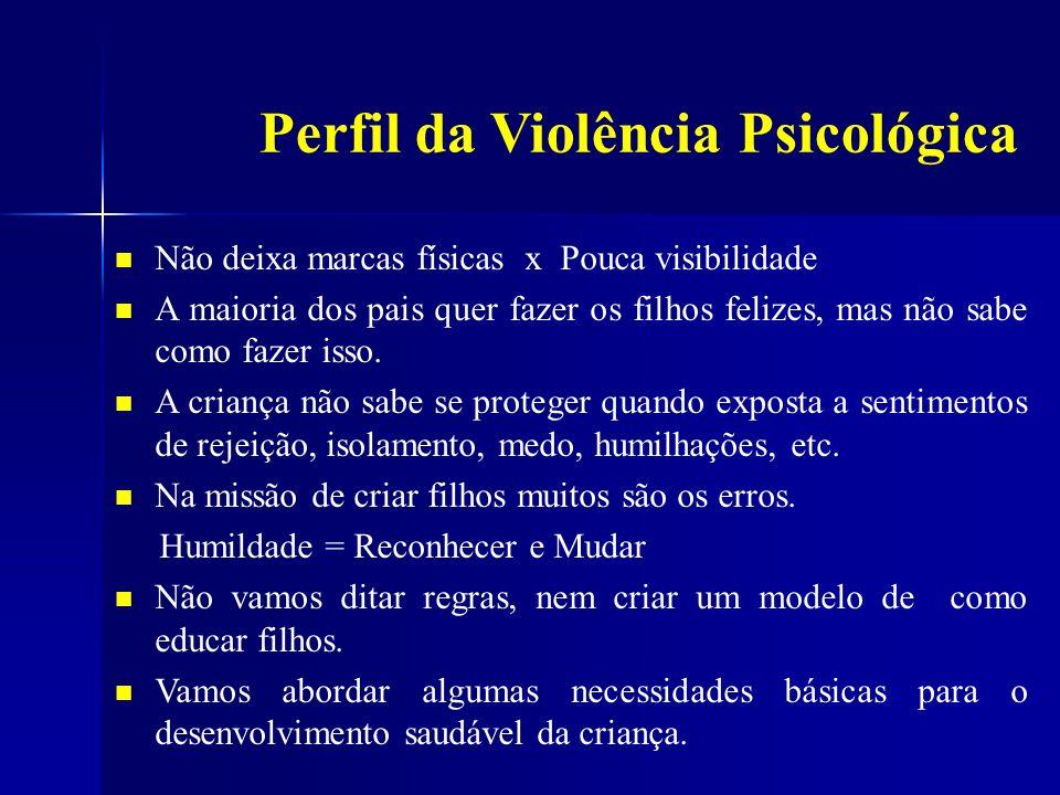 Perfil da Violência Psicológica